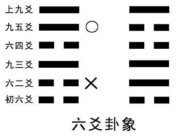 易经算命预测六爻起卦占卜方法